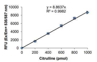 Citrulline Standard curve