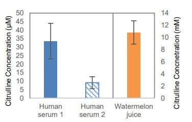 Estimations of Citrulline in different samples