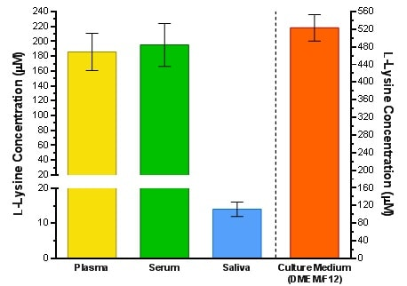 Estimation of total L-Lysine in pooled normal human plasma, single donor off-the-clot human serum, single donor human saliva and cell culture growth medium.