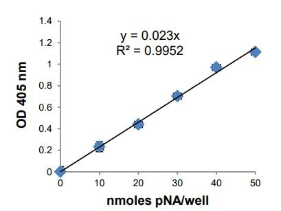 pNA Standard Curve