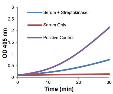 Activity of Streptokinase