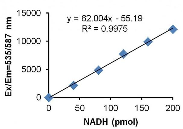 NADH standard curve.