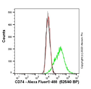 Flow Cytometry - Human CD74 knockout Raji cell line (ab273378)