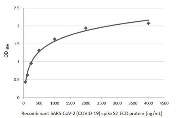 Sandwich ELISA - Anti-SARS spike glycoprotein antibody [1A9] (ab273433)