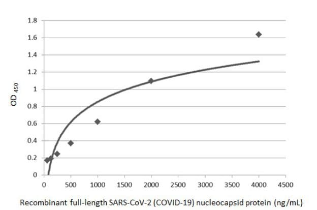 Sandwich ELISA - Anti-SARS Nucleocapsid Protein antibody [6H3] (ab273434)