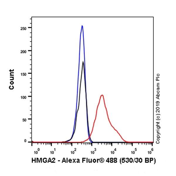 Flow Cytometry - Anti-HMGA2 antibody [EPR23215-46] - BSA and Azide free (ab273503)