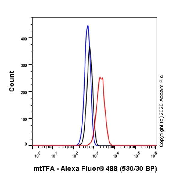 Flow Cytometry (Intracellular) - Anti-mtTFA antibody [EPR23548-120] - BSA and Azide free (ab273508)