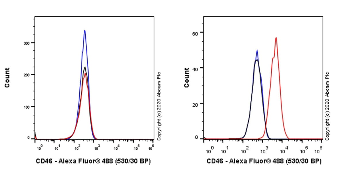 Flow Cytometry - Anti-CD46 antibody [EPR23242-171] (ab273583)
