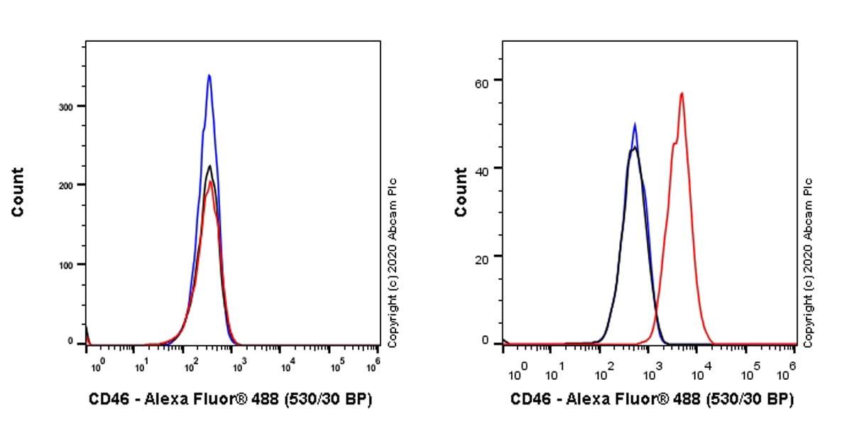 Flow Cytometry - Anti-CD46 antibody [EPR23242-171] - BSA and Azide free (ab273588)