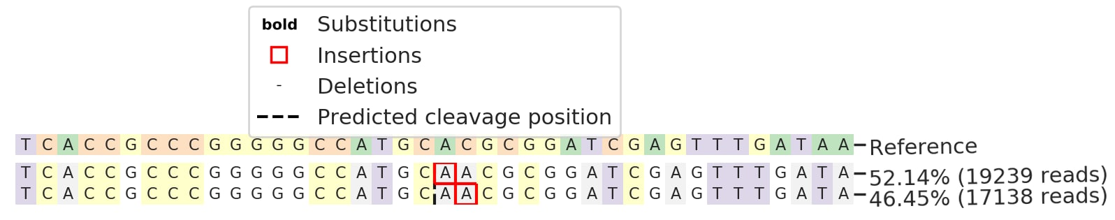 Next Generation Sequencing - Human ITGA6 (Integrin alpha 6) knockout SW480 cell line (ab273699)