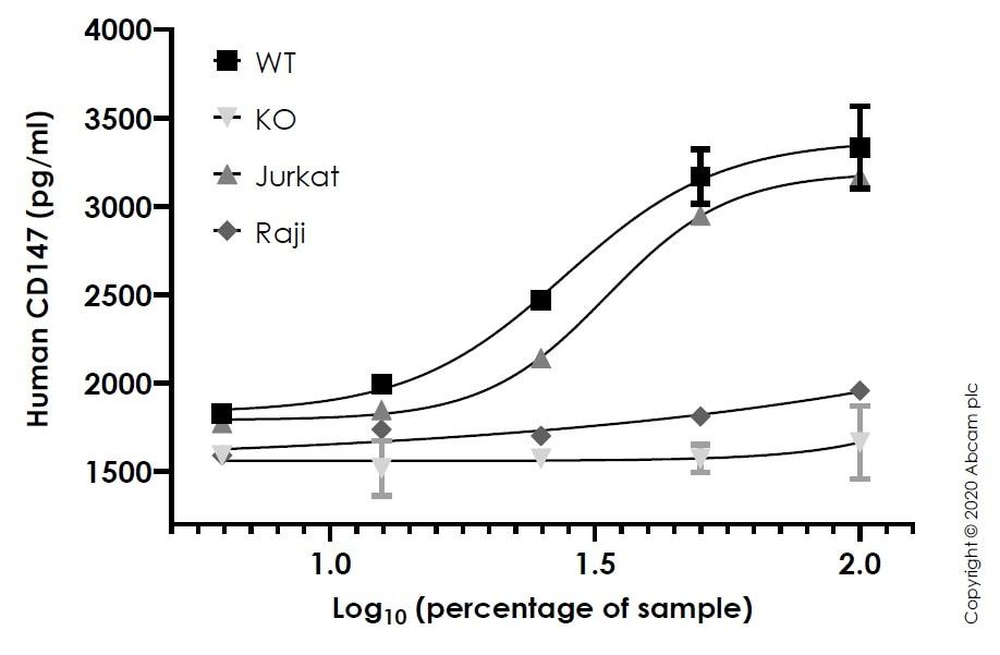 Sandwich ELISA - Human BSG (CD147) knockout A549 cell line (ab273748)