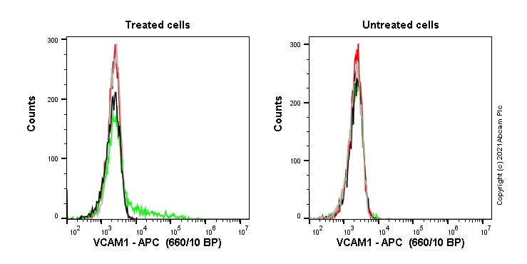 Flow Cytometry - Human VCAM1 knockout A549 cell line (ab273758)