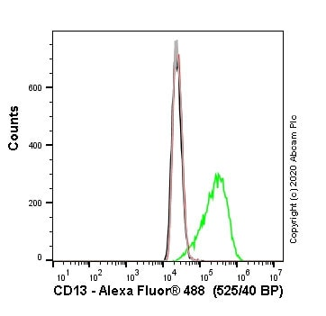 Flow Cytometry - Human ANPEP (CD13) knockout THP-1 cell line (ab273759)