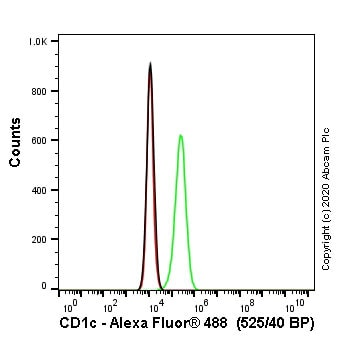 Flow Cytometry - Human CD1C knockout Jurkat cell line (ab273867)