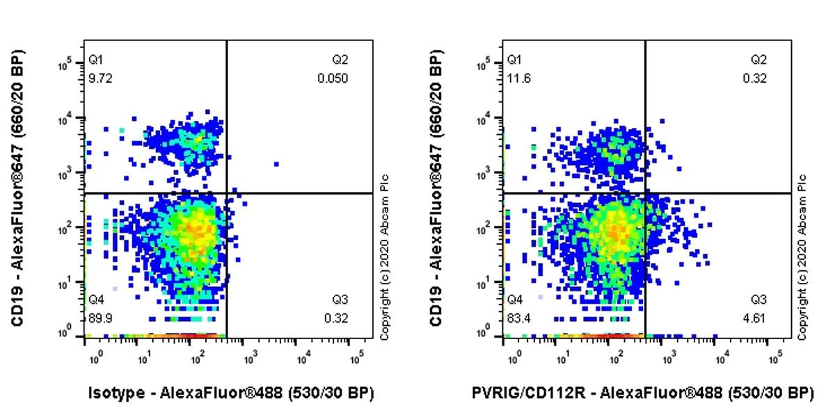 Flow Cytometry - Anti-PVRIG/CD112R antibody [EPR23797-104] - BSA and Azide free (ab274325)