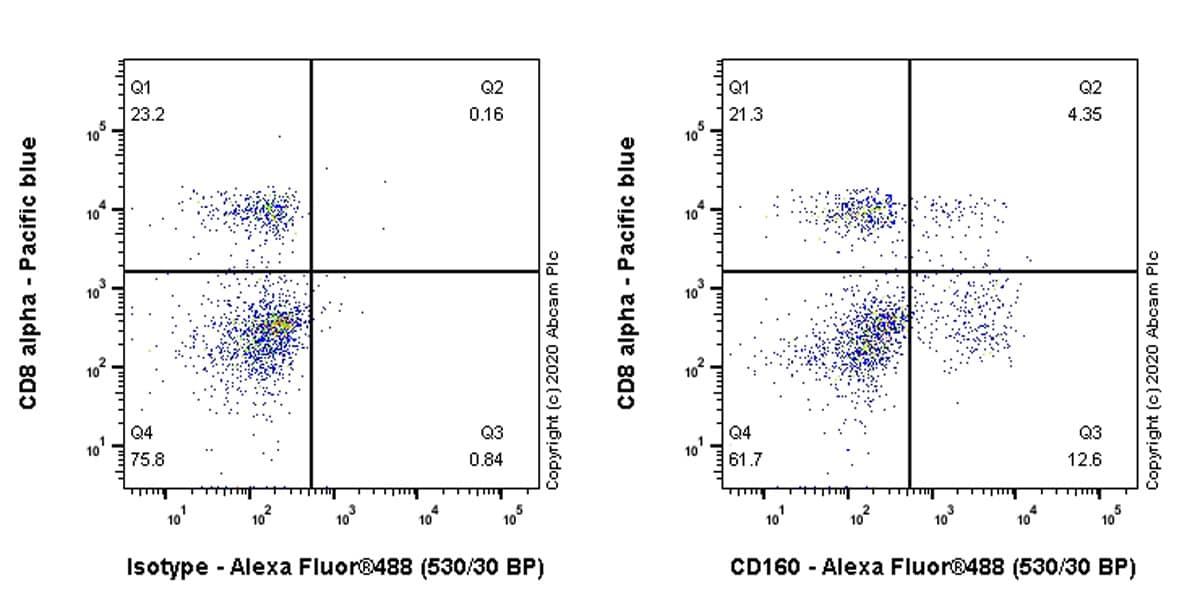 Flow Cytometry - Anti-CD160 antibody [EPR23644-24] (ab274374)