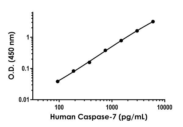 . Example of human Caspase-7 standard curve in 1X Cell Extraction Buffer PTR.