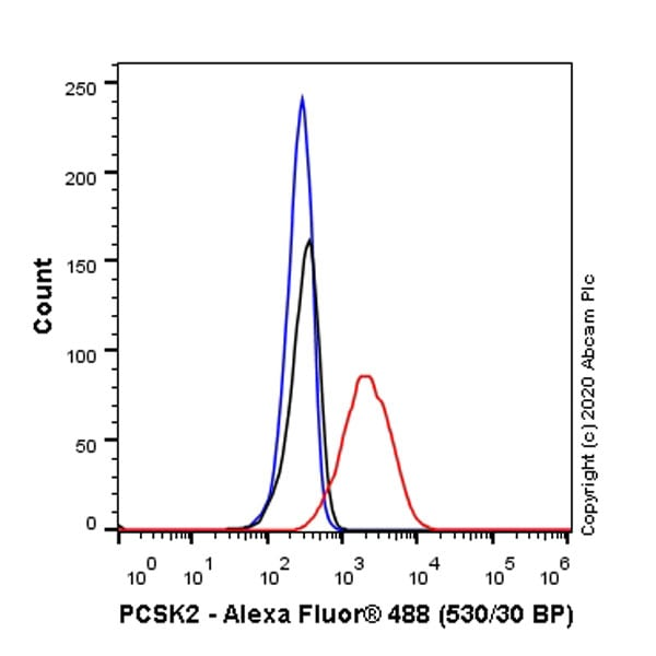 Flow Cytometry - Anti-PCSK2 antibody [EPR23578-19] - BSA and Azide free (ab274427)