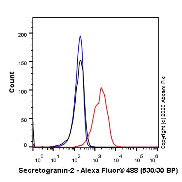 Flow Cytometry - Anti-Chromogranin C/SGII antibody [EPR23876-52] (ab275019)