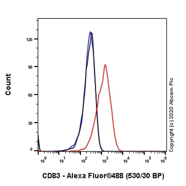 Flow Cytometry - Anti-CD83 antibody [EPR23809-19] - BSA and Azide free (ab275032)