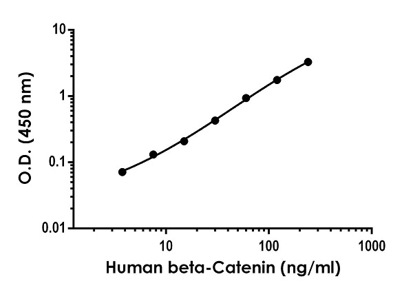 Example of Human beta-Catenin standard curve in 1X Cell Extraction Buffer PTR.