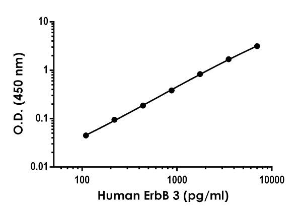 Example of human ErbB 3 standard curve in Sample Diluent NS.