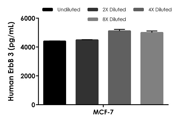 Interpolated concentrations of native ErbB 3 in human MCF-7 based on an 800 µg/mL extract load.