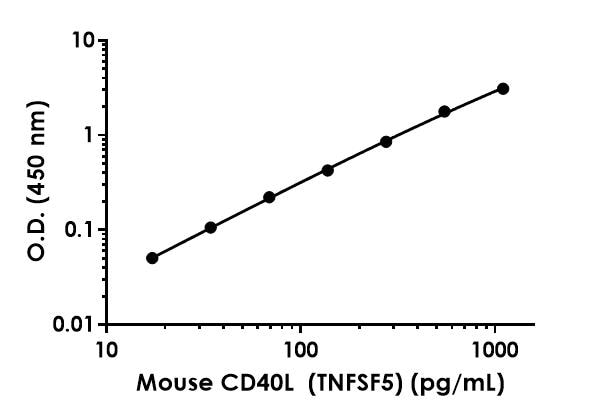 Example of mouse CD40L standard curve in Sample Diluent NS.