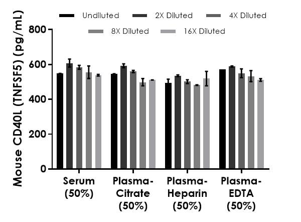 Interpolated concentrations of spiked CD40L in mouse serum and plasma samples.