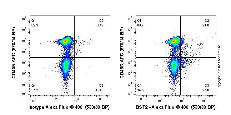 Flow Cytometry - Anti-BST2/Tetherin antibody [EPR23597-266] (Alexa Fluor® 488) (ab275192)