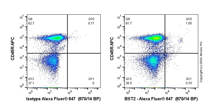 Flow Cytometry - Anti-BST2/Tetherin antibody [EPR23597-266] (Alexa Fluor® 647) (ab275193)