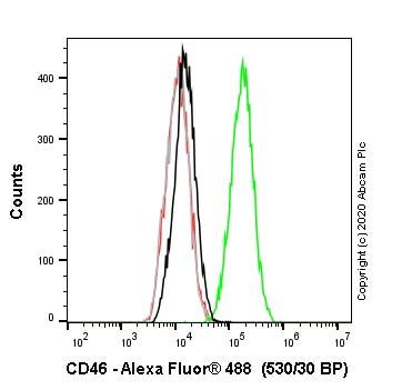 Flow Cytometry - Anti-CD46 antibody [EPR23242-171] (Alexa Fluor® 488) (ab275207)