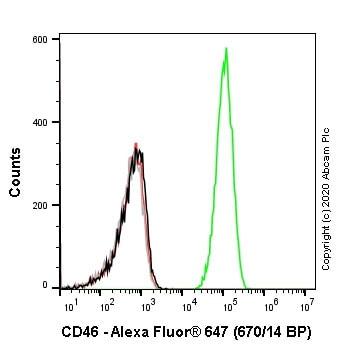 Flow Cytometry - Anti-CD46 antibody [EPR23242-171] (Alexa Fluor® 647) (ab275208)