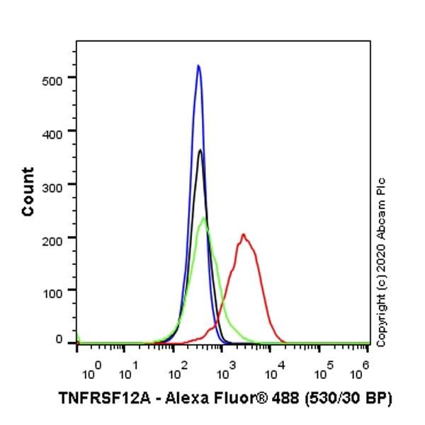 Flow Cytometry - Anti-TWEAKR/FN14 antibody [EPR23427-30] (ab275375)