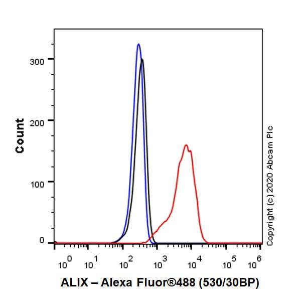 Flow Cytometry - Anti-ALIX antibody [EPR23653-32] (ab275377)