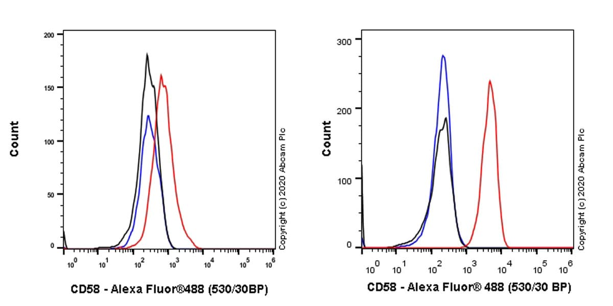 Flow Cytometry - Anti-CD58 antibody [EPR24012-147] (ab275392)
