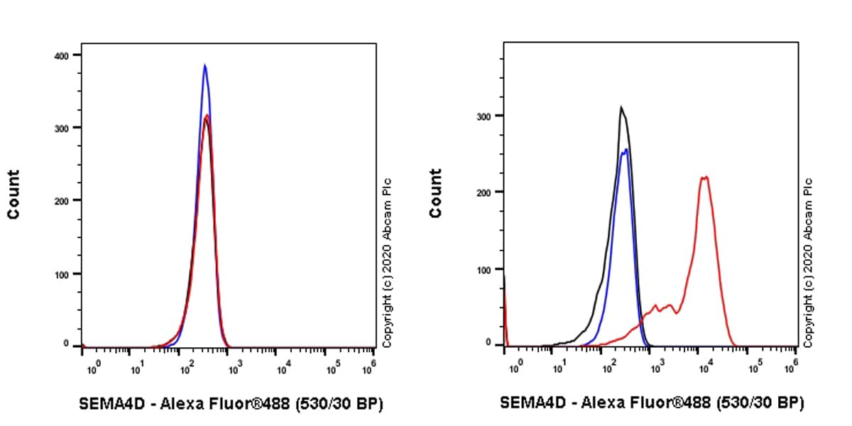 Flow Cytometry - Anti-Semaphorin 4D/CD100 antibody [EPR23866-69] (ab275393)