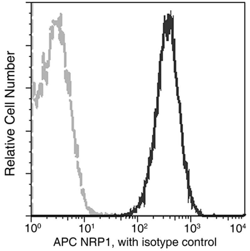 Flow Cytometry - Anti-Neuropilin 1 antibody [01] (APC) (ab275623)