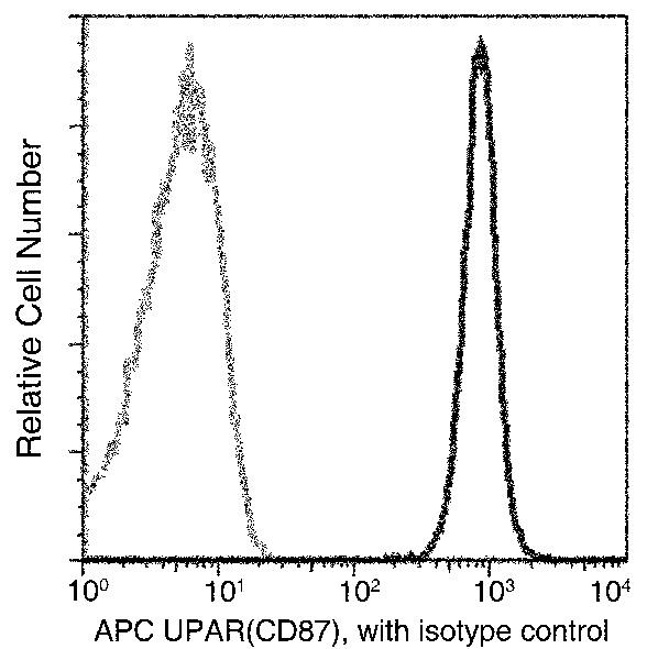 Flow Cytometry - Anti-uPA Receptor/U-PAR antibody [09] (APC) (ab275626)