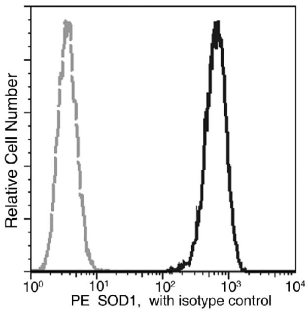 Flow Cytometry - Anti-Oxidative Stress Defense antibody [11] (PE) (ab275642)