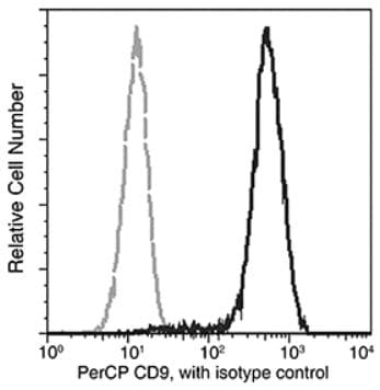 Flow Cytometry - Anti-CD9 antibody [01] (PerCP) (ab275669)