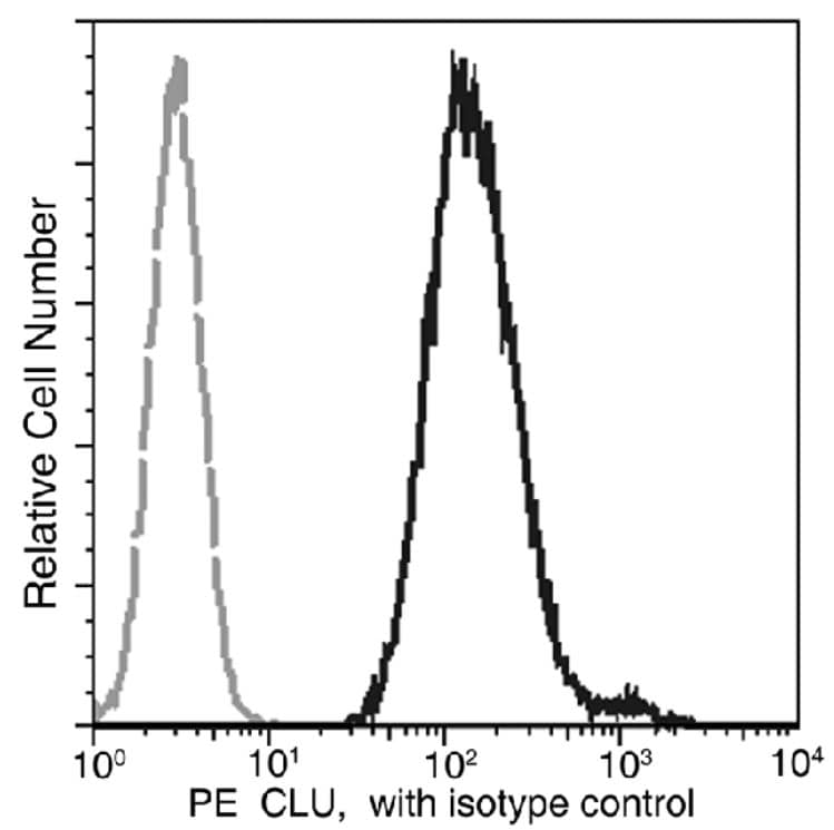 Flow Cytometry - PE Anti-Clusterin antibody [01] (ab275679)