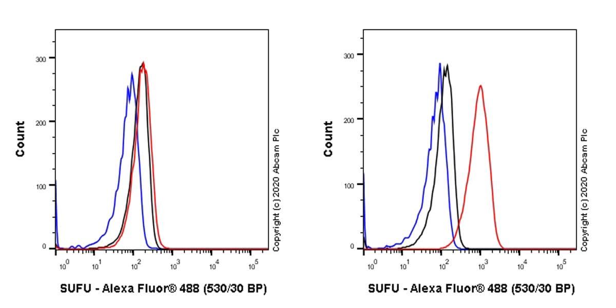 Flow Cytometry - Anti-SUFU antibody [EPR23821-101] - BSA and Azide free (ab275747)