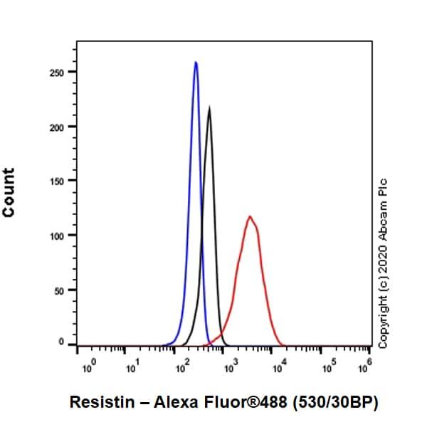 Flow Cytometry - Anti-Resistin antibody [EPR23334-171] - BSA and Azide free (ab275887)