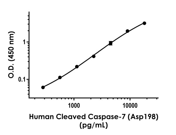 Example of human Cleaved Caspase-7 (Asp198) standard curve in 1X Cell Extraction Buffer PTR.