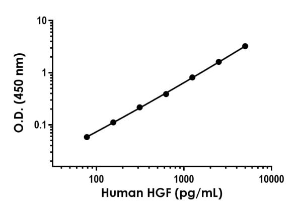 . Example of human HGF standard curve in 1X Cell Extraction Buffer PTR. The HGF standard curve was prepared as described in Section 10.