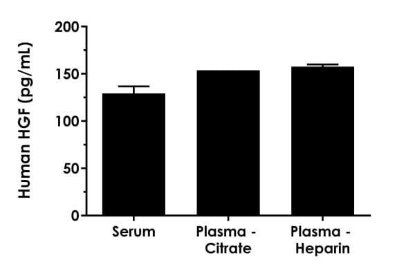 Interpolated concentrations of native HGF in neat human serum and plasma samples.