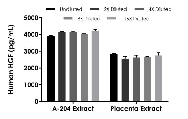 Interpolated concentrations of native HGF in human A-204 cell and placenta tissue based on 100 µg/mL and 200 µg/mL extract loads, respectively.
