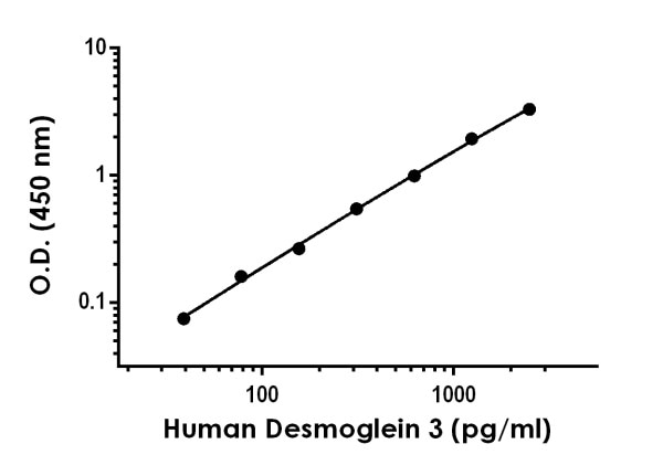 Example of human Desmoglein 3 standard curve in 1X Cell Extraction Buffer PTR.