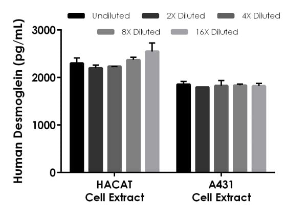 Interpolated concentrations of native Desmoglein 3 in human HACAT cell extract and A431 cell extract based on 25 µg/mL and 15 µg/mL extract load respectively.